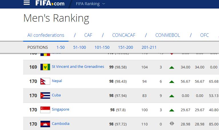 Fifa-Rankin-Nepal-1511487329.png